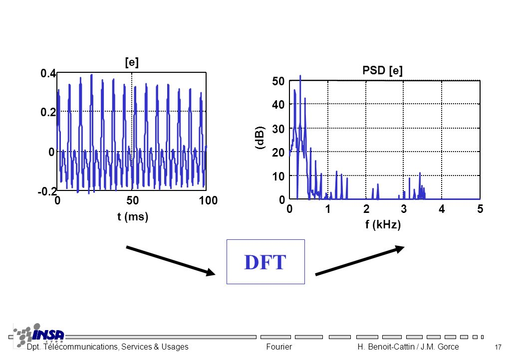 DFT 50 100 -0.2 0.2 0.4 t (ms) [e] 1 2 3 4 5 10 20 30 40 PSD [e] f (kHz) (dB)